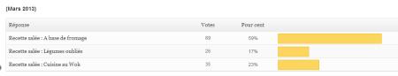 sondage mars 2013