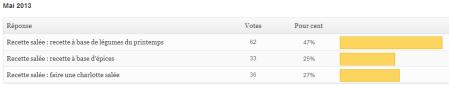 sondage mai 2013