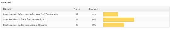 resultat sondage